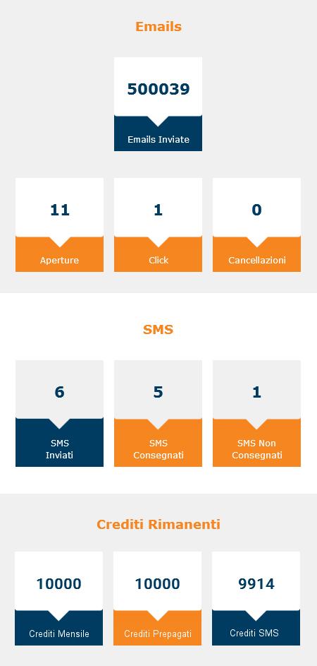 Resoconto mensile delle campagne di email marketing